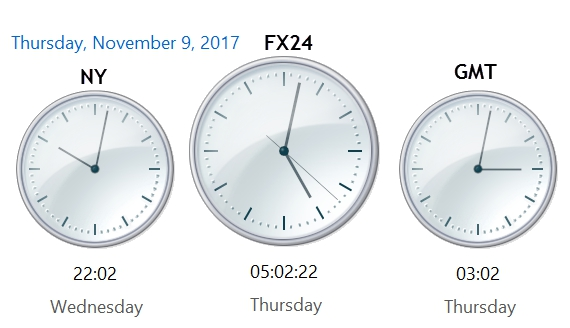 Where Does The Day Begin In 24 Hour Forex And Futures Trading
