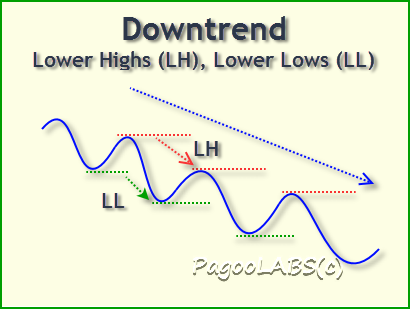 Downtrend showing LH-LL