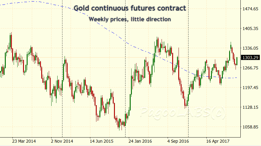 Gold Futures - no trend on the weekly