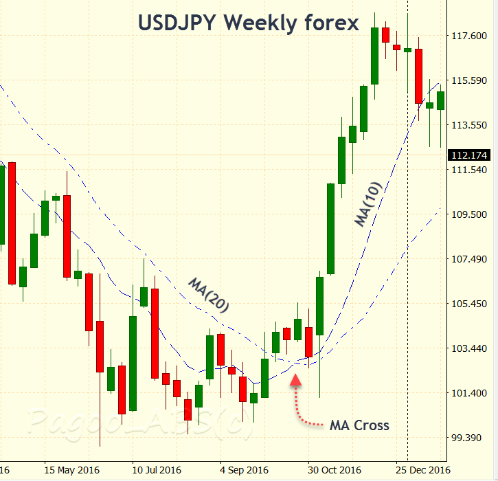 MA Cross on USDJPY